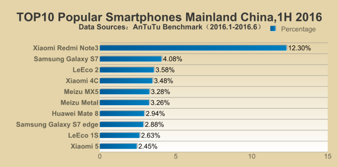 Top-10-Smartphones-in-China-1h-2016.png