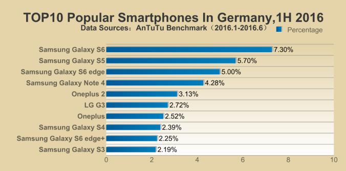 Top-10-Smartphones-in-Duitsland-1h-2016.png