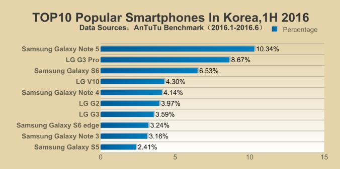 Top-10-Smartphones-in-Korea-1h-2016.png